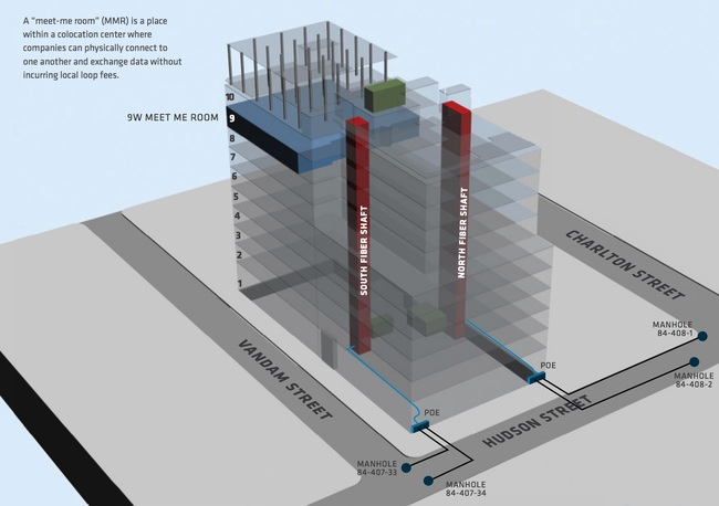 The diagram shows the building's 9th floor MMR and POE fiber paths from the street into the building