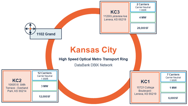 The transport ring connects DataBank's three KC data centers as well as 1102 Grand, Kansas City's telecom hotel