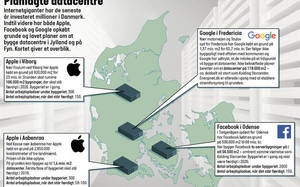 Google, Facebook, and two Apple Data Centers are being constructed in Denmark.