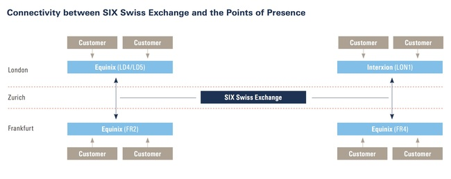 The SIX Swiss Financial Exchange Points of Presence (POPs) are in Frankfurt Equinix FR2 and FR4 as well as in London in Interxion LON1 and Equinix LD4