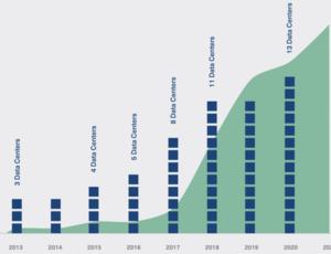 Facebook releases Renewable Impact Study